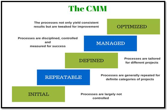 Data Management Maturity Overview - EWSOLUTIONS