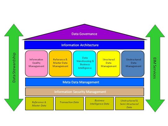foundations-of-enterprise-data-management-2