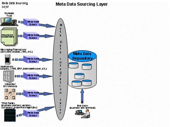 managed-metadata-environment-mme-2