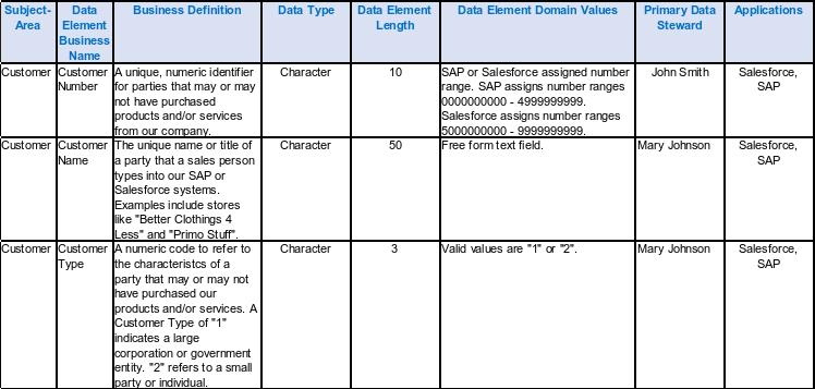 Metadata Management Fundamentals - EWSOLUTIONS