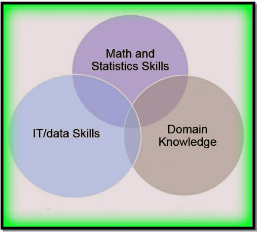 Data Science Venn Diagram Ewsolutions