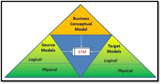 Types of models needed to support migration