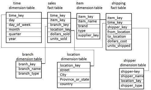 Effective Data Warehouse Testing Strategy - EWSOLUTIONS